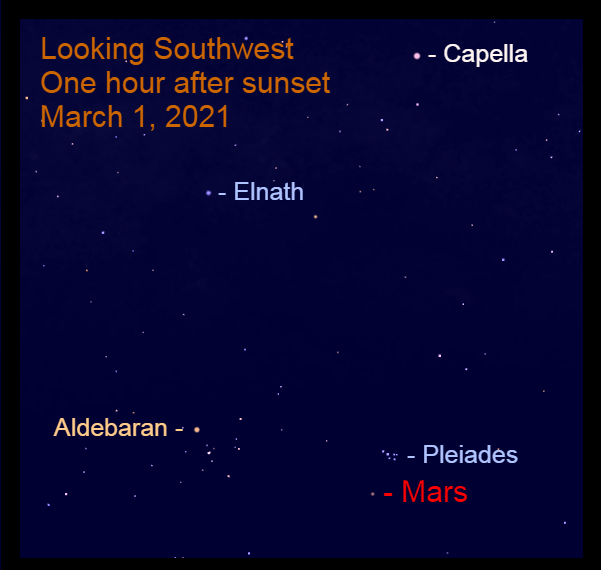 2021, March 1: Mars approaches the Pleiades star cluster in the constellation Taurus.