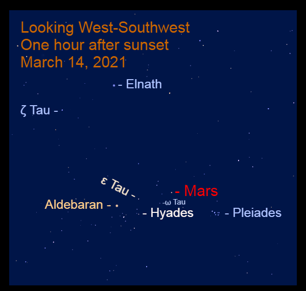2021, March 14: Mars passes 2.2° to the upper right of Omega Tauri (ω Tau). The planet is below a line that connects Aldebaran and extends through Epsilon Tauri (ε Tau). Tomorrow, Mars is on that line.