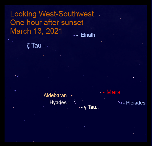 2021, March 13: Mars passes 7.2° to the upper right of Gamma Tauri (γ Tau).