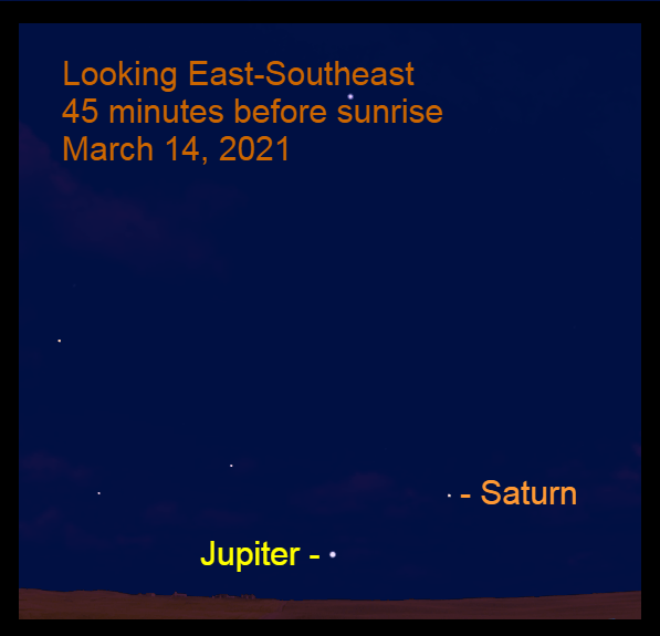 2021, March 14: Jupiter and Saturn are low in the southeastern sky before sunrise. Jupiter is 9.7° to the lower left of Saturn.