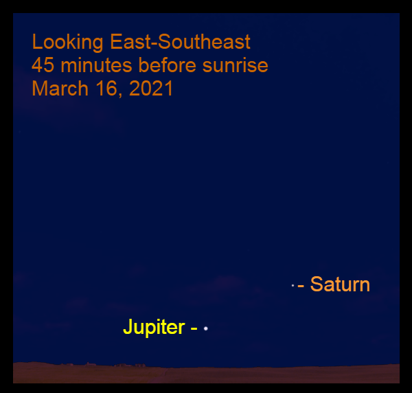 2021, March 16: Morning planets, Jupiter and Saturn, are in the southeastern sky before sunrise.