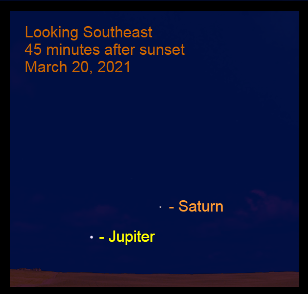 2021, March 20: Forty-five minutes before sunrise Jupiter and Saturn are low in the southeast. They are 10.4° apart.