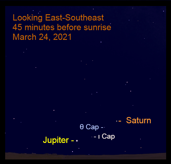 2021, March 24: Before sunrise, bright Jupiter is nearly 11° to the lower left of Saturn.