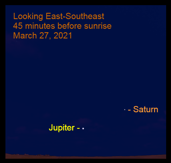 2021, March 27: Jupiter and Saturn are in the southeastern sky before sunrise.