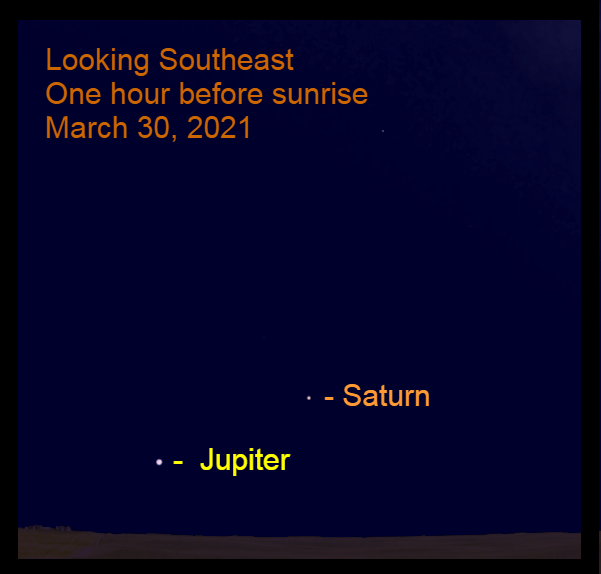 2021, March 30: Jupiter and Saturn are in the southeastern sky before sunrise.