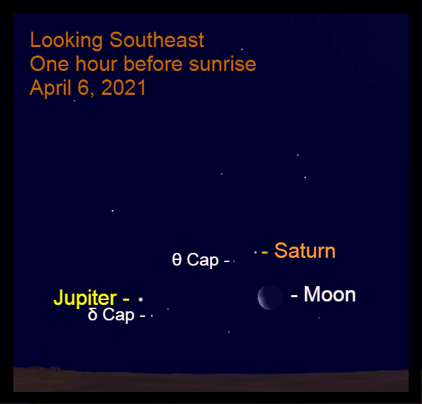 April 6, 2021: This morning, the moon, Jupiter, and Saturn are low in the southeast before sunrise. The lunar crescent is 4.7° to the lower right of Saturn, while Jupiter is 12.5° to the lower left of the Ringed Wonder.