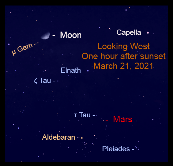 2021, March 21: The slightly gibbous moon is over 25° to the upper left of the Mars.