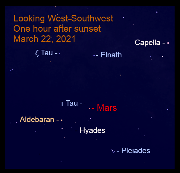 2021, March 22: Mars is in the west-southwest after sunset in front of the stars of Taurus. It is approaching the star Tau Tauri (τ Tau).