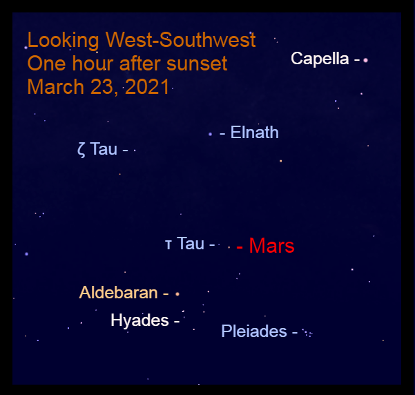 """2021, March 23: Mars is in the west-southwest after sunset to the upper right of the """"V"""" of Taurus, near the star Tau Tauri (τ Tau)."""