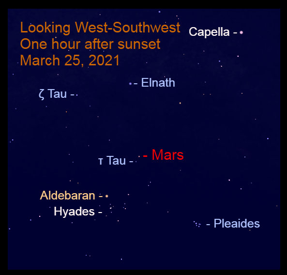2021, March 25: In the west-southwest, Mars is 0.8° to the upper right of Tau Tauri (τ Tau). With the bright moon in the eastern sky, use a binocular to see the stars with the planet.