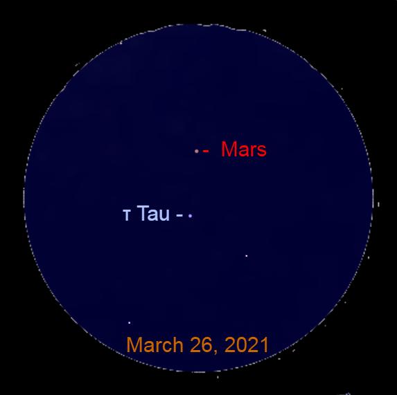 2021, March 26: In this binocular view, Mars is 1.3° above Tau Tauri (τ Tau).