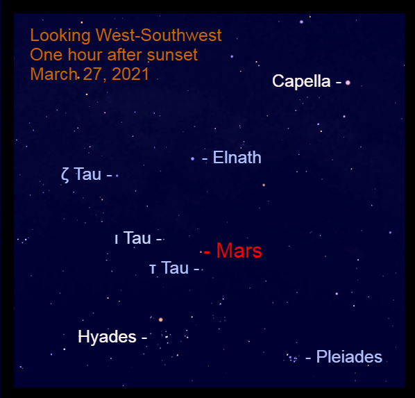 2021, March 27: Mars is 1.8° above Tau Tauri (τ Tau) and 4.6° to the lower right of Iota Tauri (ι Tau). With the bright moon, use a binocular view the dimmer background stars with Mars.