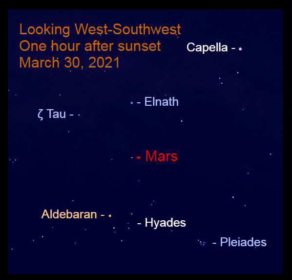 """2021, March 30: After sunset, Mars is above the """"V"""" of Taurus as it approaches the Bull's horns, Elnath and Zeta Tauri (ζ Tau)."""
