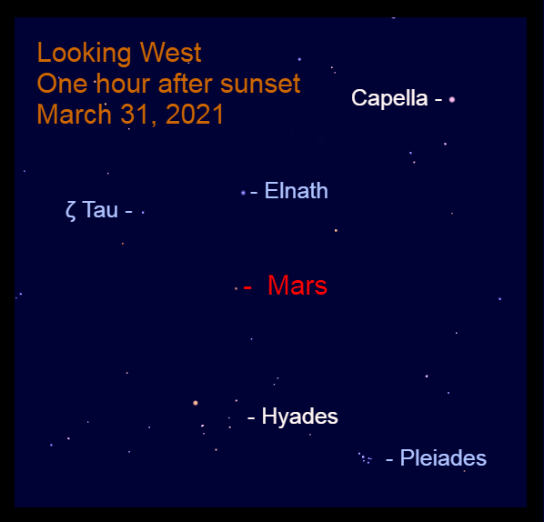 "2021, March 31: After sunset find Mars above the ""V"" of Taurus and below the Bull's horns."