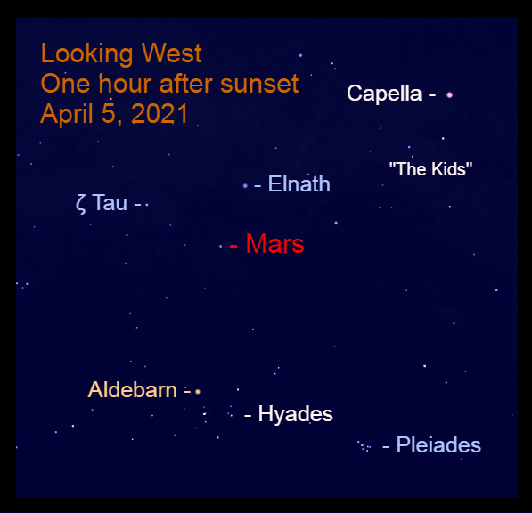 2021, April 5: Mars is in the west after sunset, 5.1° to the lower left of Elnath.