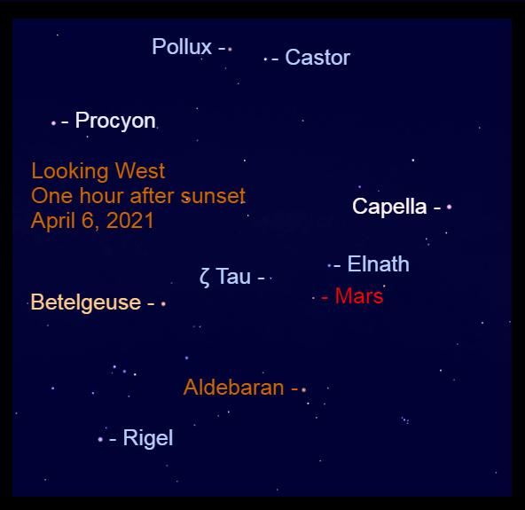 April 6, 2021: Find Mars in the west after sunset. It is approaching the Bull's horns. Mars, not as bright as it was a few months ago, is in a sea of the bright winter stars.