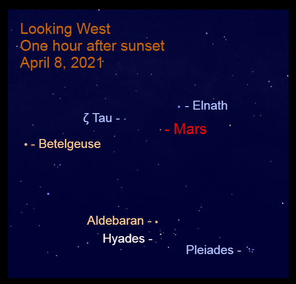 2021, April 8: An hour after sunset, Mars is near the Bull's Horns, to the upper right of Betelgeuse and above Aldebaran.