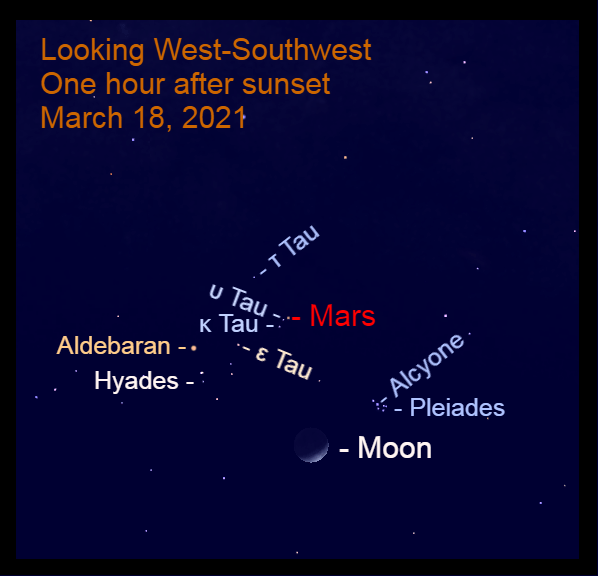2021, March 18: After sunset, the moon is to the lower left of the Pleiades, while Mars is in conjunction with Epsilon Tauri (ε Tau).