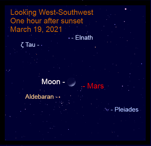2021, March 19: One hour after sunset, the crescent moon is 3.2° to the upper left of Mars and 5.4° to the upper right of Aldebaran.