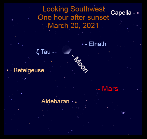 2021, March 20: An hour after sunset, look for the moon caught between the Horns of Taurus, Elnath and Zeta Tauri (ζ Tau).