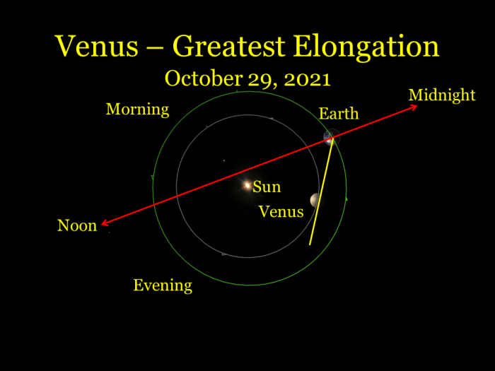 2021, October 29: Venus is at its greatest elongation.