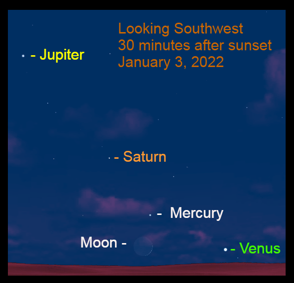 2022, January 3: Thirty minutes after sunset Venus and the moon are only 4° up in the west-southwest about 30 minutes after sunset. The moon is 11° to left of the planet.