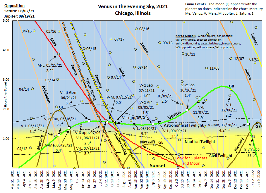 This chart displays the setting time intervals for the bright planets, moon, and bright stars near the ecliptic compared to sunset. Conjunctions with Venus and groupings with the moon are identified.