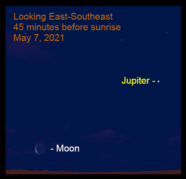2021, May 7: Forty-five minutes before sunrise. The crescent moon is low in the eastern sky. Jupiter is far to the upper right of lunar slice.