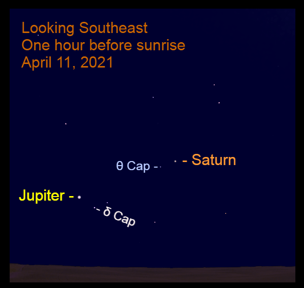 2021, April 11: Morning planets bright Jupiter and Saturn are low in the southeast before sunrise. Saturn is approaching Theta Capricorni (θ Cap), while Jupiter has passed Deneb Algiedi (δ Cap).