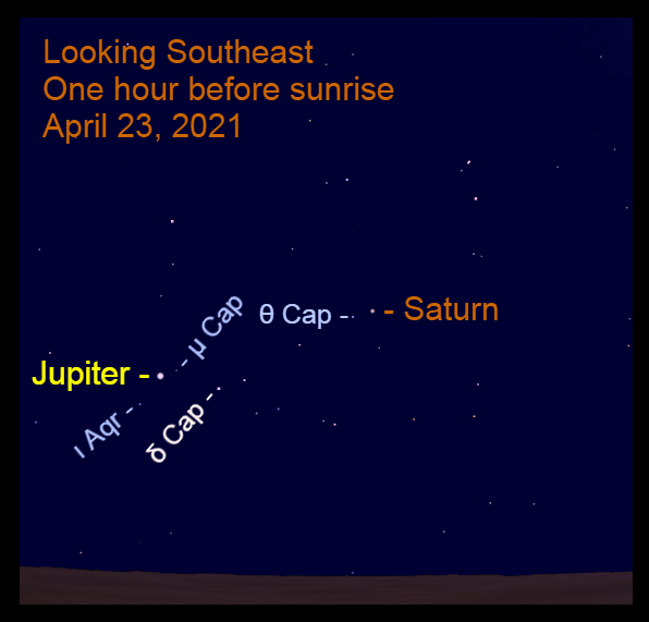 2021, April 23: Bright Jupiter and Saturn are low in the southeast before sunrise. Saturn is 14.4° to the upper right of Saturn.