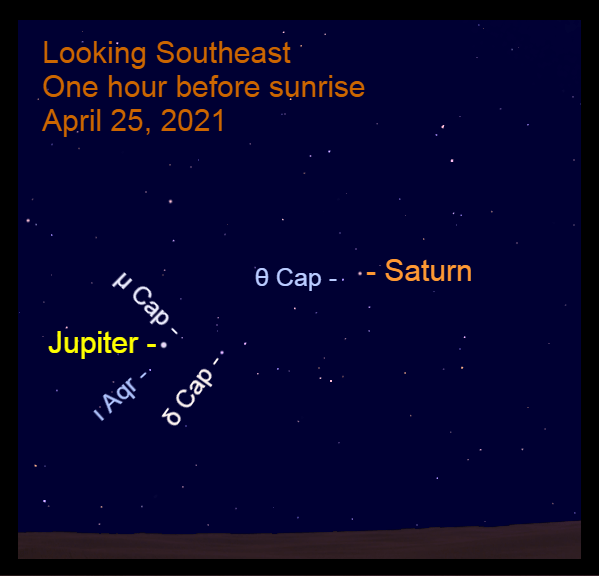 Morning planets, Jupiter and Saturn are in the southeast before sunrise. Jupiter is moving eastward in Aquarius, while Saturn moves eastward in Capricornus.