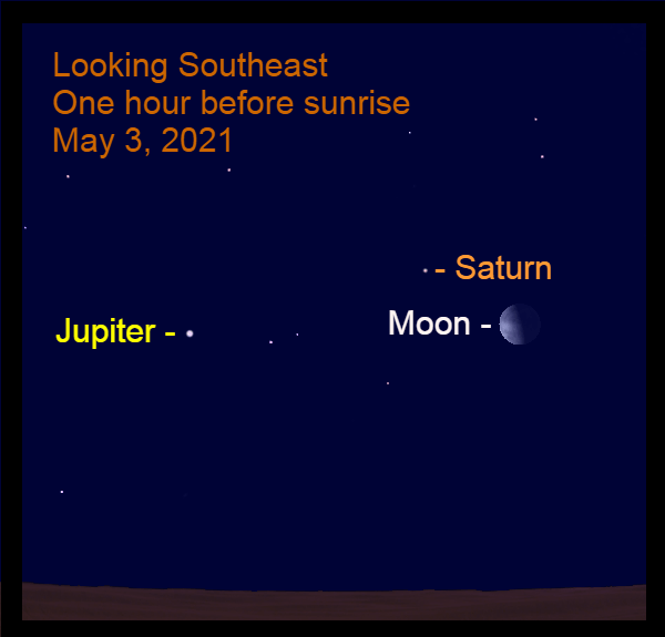 2021, May 3: One hour before sunrise, the slightly gibbous moon is 6.8° to the lower right of Saturn. Bright Jupiter is to the lower left of Saturn.