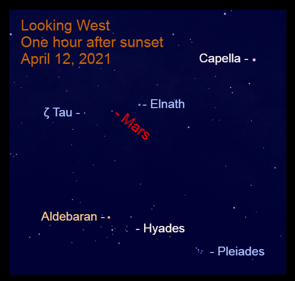 2021, April 12: Mars is about halfway up in the west after sunset nearly between the Bull's horns.
