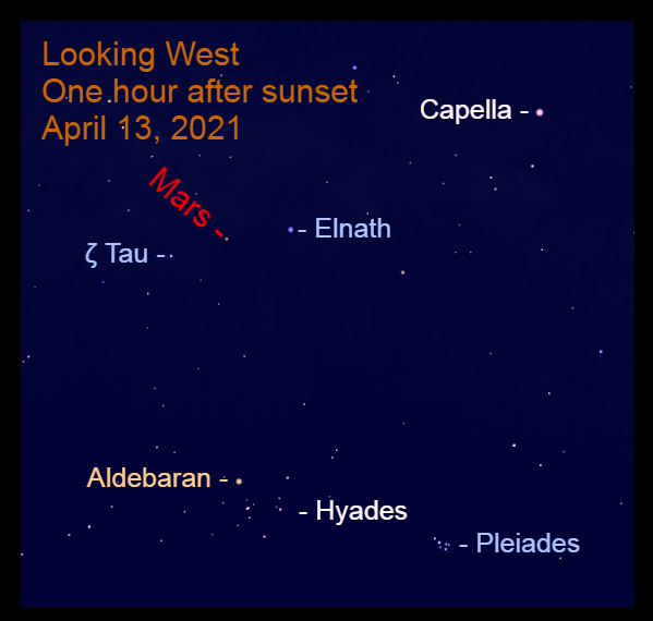 2021, April 13: After sunset, Mars is above Elnath and Zeta Tauri (ζ Tau), the Bull's horns.