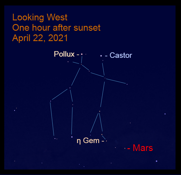 2021, April 22: One hour after sunset, Mars is about halfway up in the west near the feet of the Gemini Twin, Castor.