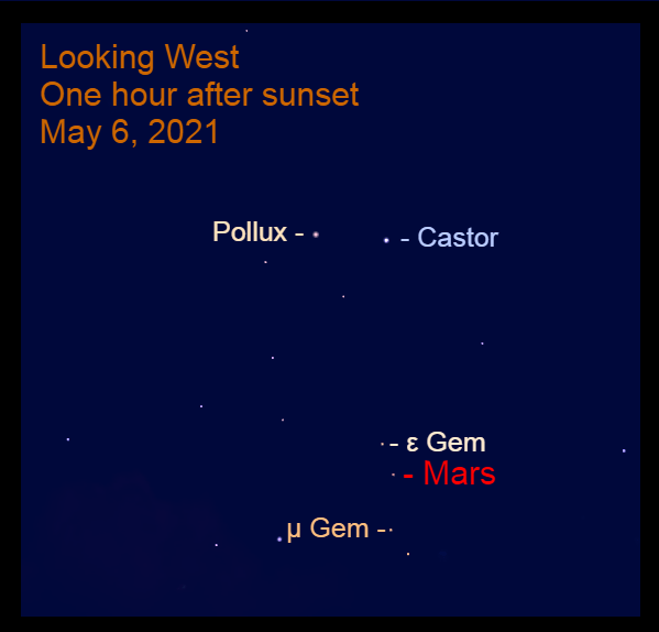 2021, May 6: One hour after sunset, Mars is in the western sky, beneath Castor and Pollux, 3.4° above Tejat Posterior (μ Gem) and 2.0° to the lower right of Mebsuta (ε Gem).
