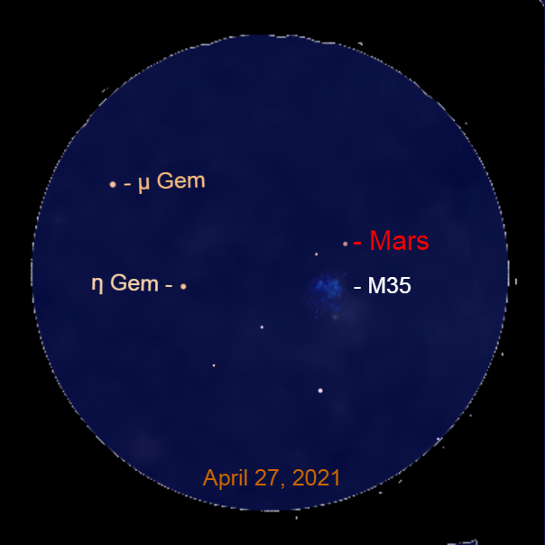 2021, April 27: Through a binocular, Mars is 0.8° to the upper right of the star cluster Messier 35 (M35).