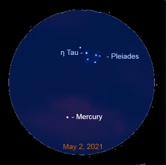 2021, May 2: About 45 minutes after sunset, through a binocular, spot Mars 3.4° to the lower left of Alcyone (η Tau), the brightest star in the Pleiades star cluster.