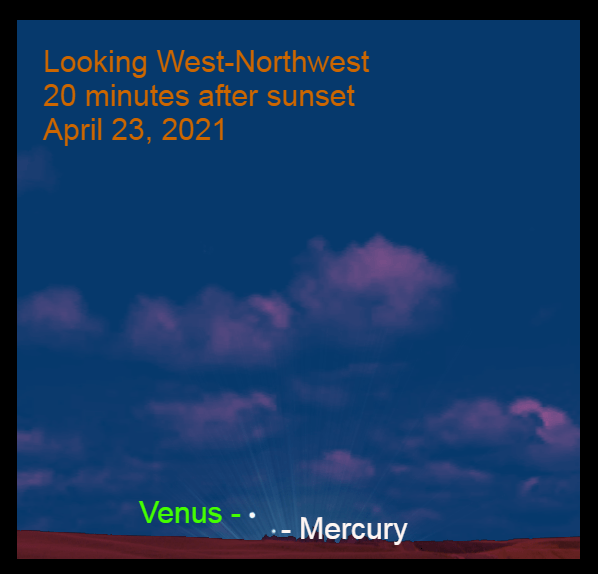 2021, April 23: Use a binocular to spot brilliant Venus and bright Mercury low in the west-northwest, 20 minutes after sunset.