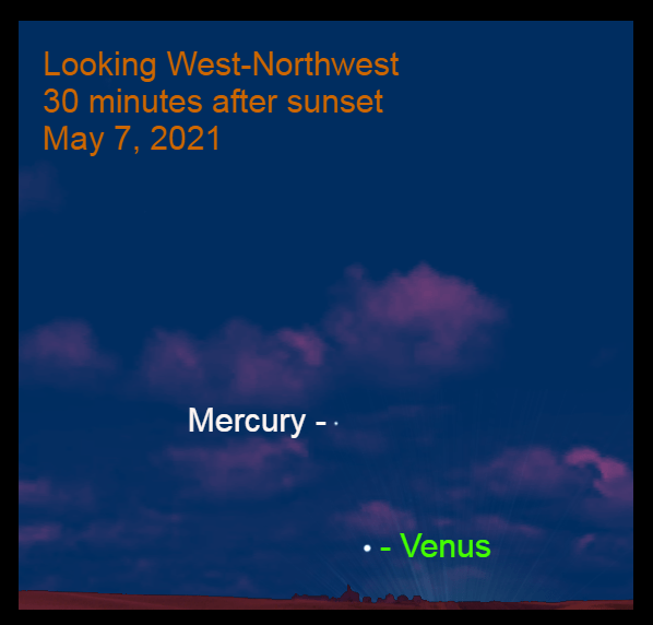 2021, May 7: Thirty minutes after sunset, brilliant Venus is low in the west-northwest, with Mercury 8.2° to its upper left.