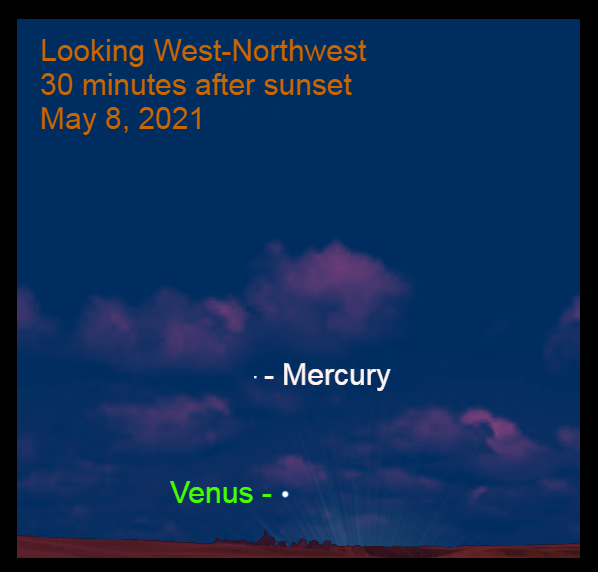 2021, May 8: Brilliant Venus and Mercury are in the west-northwest, about 30 minutes after sunset.