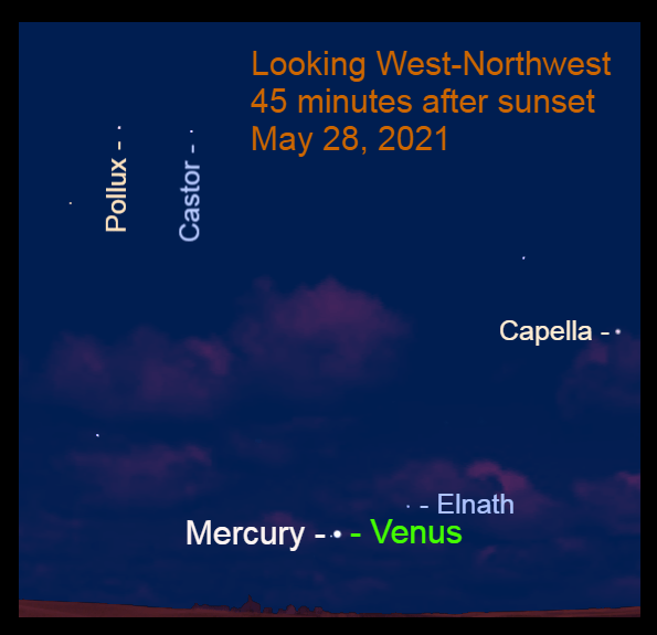 May 28: Mercury is 0.4° to the lower left of Venus. Use a binocular to find the dimming planet with brilliant Venus.