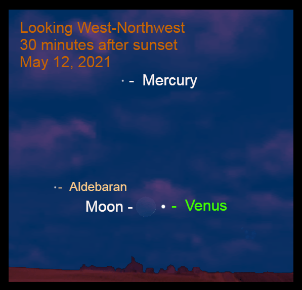 May 12: The moon and Venus make their closest pairing of this evening appearance of Venus. The gap between them is 1.2°