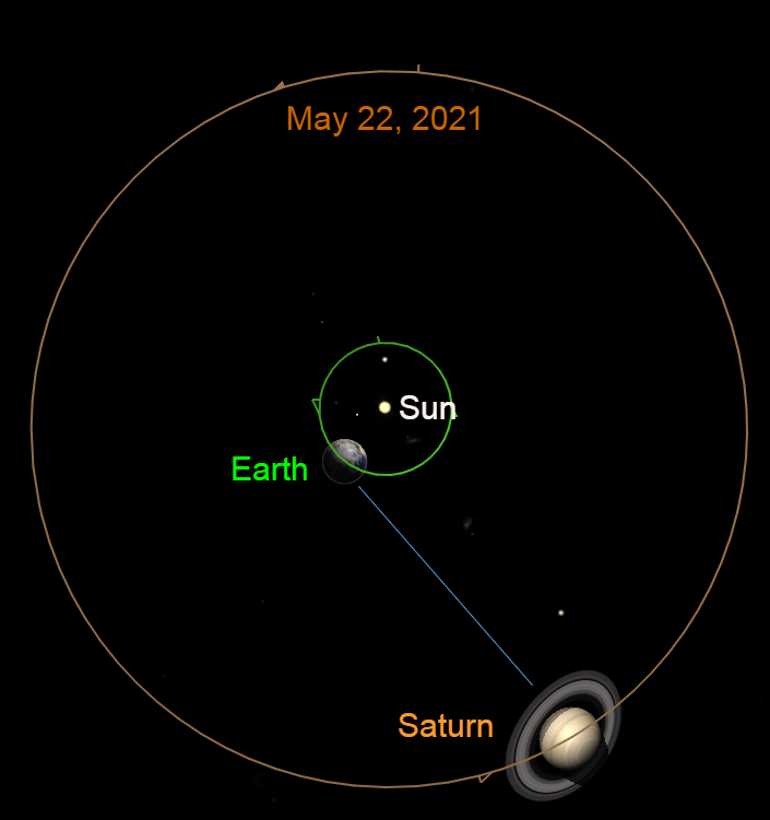 2021, May 22: As seen from north of the solar system, planet Earth begins to catch Saturn. The Ringed Wonder begins to retrograde against the distant stars.