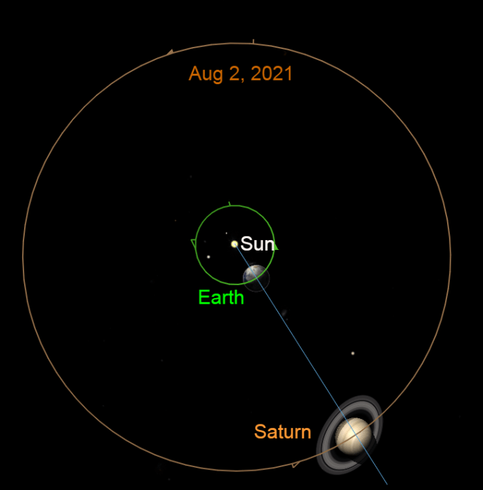 2021, August 2: Still retrograding, Earth moves between the sun and Saturn. At opposition the planet rises as the sun sets.