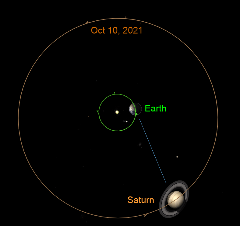 2021, October 10: Saturn's retrograde ends and the planet resumes its eastward motion compared to the starry background.