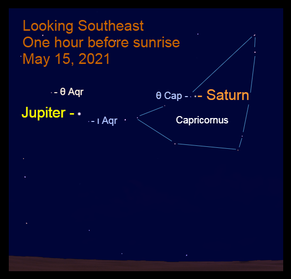 2021, May 15: Bright morning planets Jupiter and Saturn are in the southeast before sunrise. Jupiter is 4.8° to the lower right of Theta Capricorni (θ Aqr) and 1.7° to the upper left of Iota Aquarii (ι Aqr). Saturn is 0.6° to the right of Theta Capricorni (θ Cap).