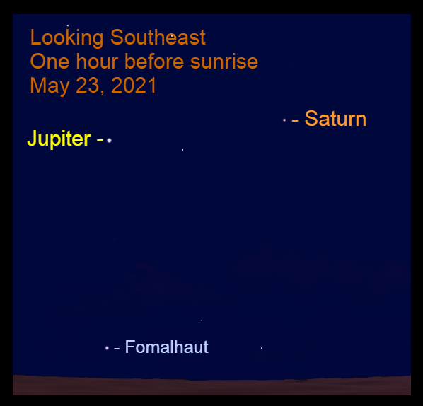 2021, May 23: An hour before sunrise, bright Jupiter and Saturn are in the southeastern sky. The star Fomalhaut is below Jupiter and near the horizon.