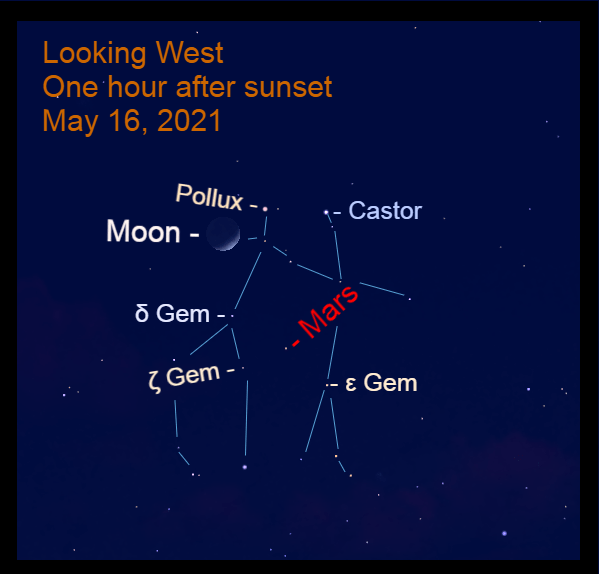 2021, May 16: An hour after sunset, with the lunar occultation in progress, Mars is 4.2° to the upper left of Epsilon Geminorum (ε Gem), 3.5° to the upper right of Zeta Geminorum (ζ Gem), and 4.7° to the lower right of Delta Geminorum (δ Gem, m = 3.5).