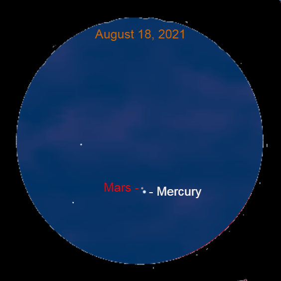 2021, August 18: Mars is 0.1° to the upper left of Mercury. This is the closest conjunction of the two planets until 2032.